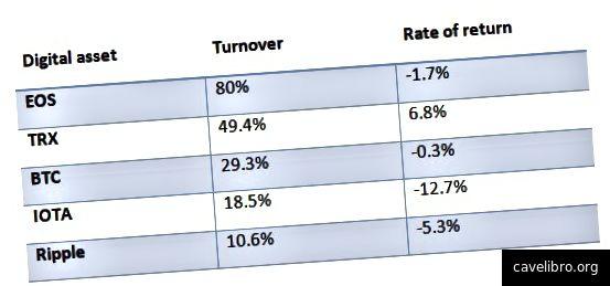 विभिन्न प्रमुख डिजिटल परिसंपत्तियों के लिए टर्नओवर और वापसी की दर दिखाने वाली एक तालिका