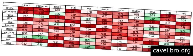'Pearson-korrelaatiomatriisi kryptovaluuttojen välillä: Huobi Research'