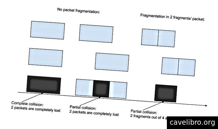Botsingen in Aloha-netwerken: hoeveelheid verloren gegevens bij het verzenden van een pakket ongefragmenteerd en gefragmenteerd in respectievelijk 2.