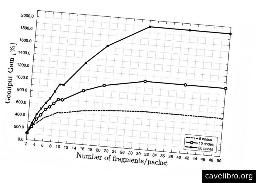 Variatie in netwerk-goodput bij het fragmenteren van een pakket van 250 bytes ten opzichte van het geval waarin pakketfragmentatie niet wordt gebruikt, voor 1% duty-cycle beperkte LPWAN-netwerken bestaande uit 5, 10 en 20 sensorknooppunten die werken op SF12.