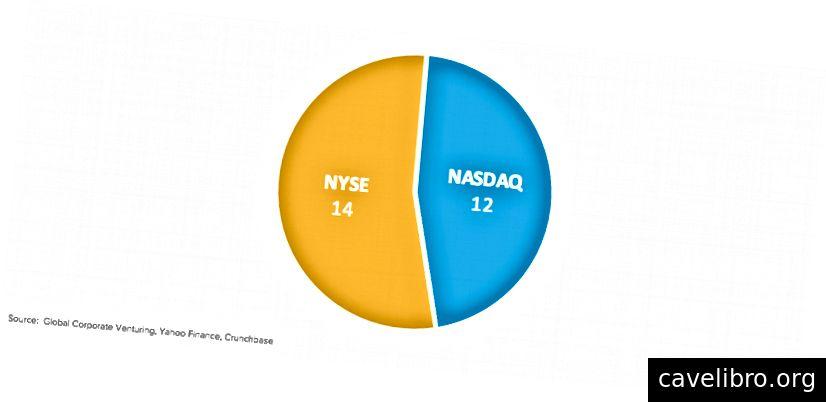 लिस्टिंग इंडेक्स द्वारा वितरण (NYSE या NASDAQ)