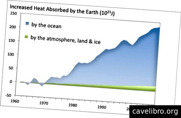एक चार्ट जो दिखा रहा है कि सभी अतिरिक्त गर्मी पृथ्वी द्वारा अवशोषित की जा रही है। (साभार: कैथरीन हायहो)