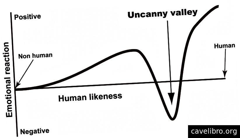 मानवीय वस्तुओं में मानवीय समानता के लिए भावनात्मक प्रतिक्रिया