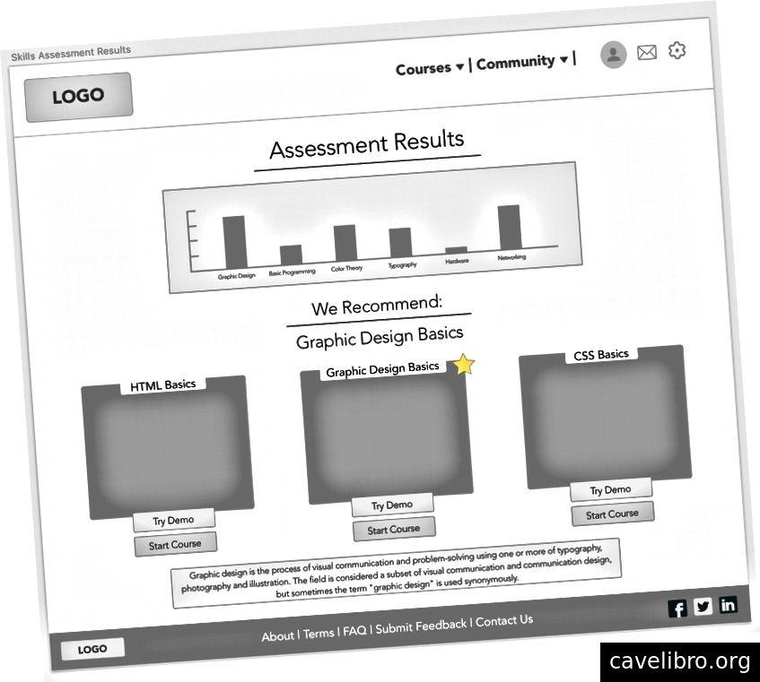 L'évaluation des compétences - nous avons apporté un ajustement MAJEUR à