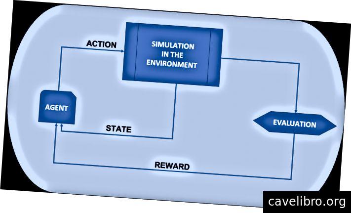 Fig 1: Le modèle d'apprentissage par renforcement