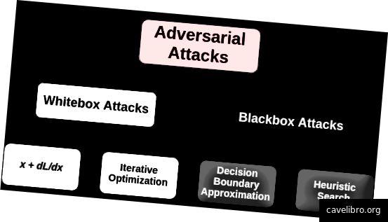 इस लेख में चर्चा की गई हमलावरों के ज्ञान के आधार पर प्रतिकूल हमलों की शब्दावली। ध्यान दें कि यह जरूरी नहीं कि सभी हमले विधियों का प्रतिनिधित्व करता है जो आज मौजूद हैं।