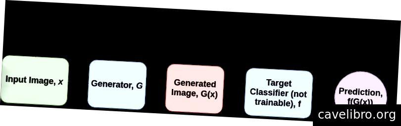 एएई का चित्रण। ध्यान दें कि यह आंकड़ा कागज से नहीं है, बल्कि केवल विज़ुअलाइज़ेशन के उद्देश्य से बनाया गया है। बालूजा और फिशर (2017) ने सादगी के लिए अपने पेपर में नुकसान की शर्तों के लिए एल 2 नुकसान का इस्तेमाल किया।