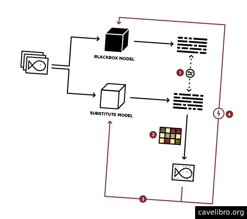 स्थानापन्न ब्लैकबॉक्स हमले का चित्रण। हमले के प्रदर्शन में चार मुख्य चरण हैं: 1) ब्लैकबॉक्स मॉडल के निर्णय को अनुमानित करने के लिए स्थानापन्न मॉडल को प्रशिक्षित करें, 2) स्थानापन्न मॉडल पर एक व्हाइटबॉक्स हमले (जैसे FGSM) का प्रदर्शन करके प्रतिकूल उदाहरण उत्पन्न करते हैं, 3 यह पुष्टि करते हैं कि प्रतिकूल उदाहरण वैकल्पिक मॉडल को मूर्ख बनाएं, और 4) उत्पन्न प्रतिकूल उदाहरण ब्लैकबॉक्स मॉडल को मूर्ख बनाने के लिए हस्तांतरणीय होना चाहिए।