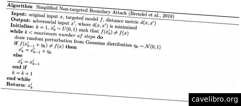 गैर-लक्षित सीमा हमले (कागज से अनुकूलित) का सरलीकृत एल्गोरिदम। चूंकि हमलावर को केवल मॉडल की भविष्यवाणी का मूल्यांकन करने की आवश्यकता होती है, यह हमला ब्लैकबॉक्स हमले की श्रेणी में आता है।