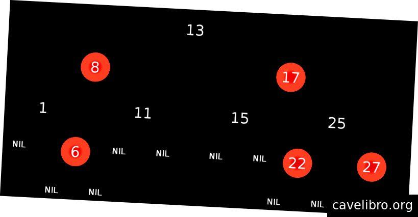 Figure 1. Exemple d'arbre rouge-noir de wikipedia.org. Les feuilles sont notées NIL.