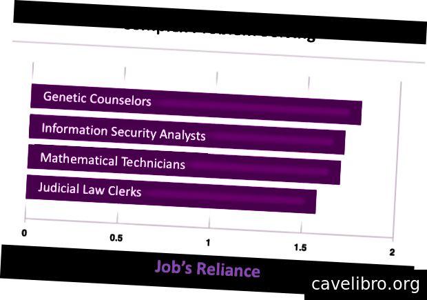 नौकरियां जो कॉम्प्लेक्स प्रॉब्लम सॉल्विंग पर सबसे ज्यादा भरोसा करती हैं।