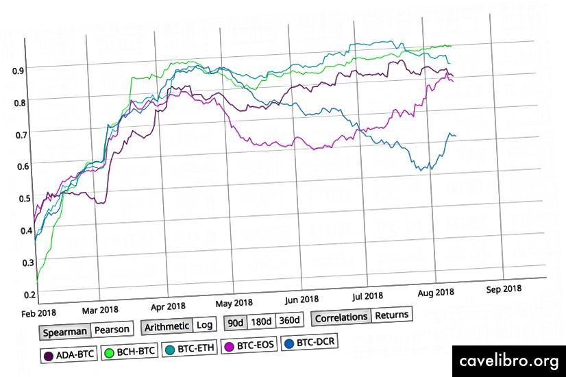 विशिष्ट Alt कॉम्बिनेशन बनाम BTC के सहसंबंध