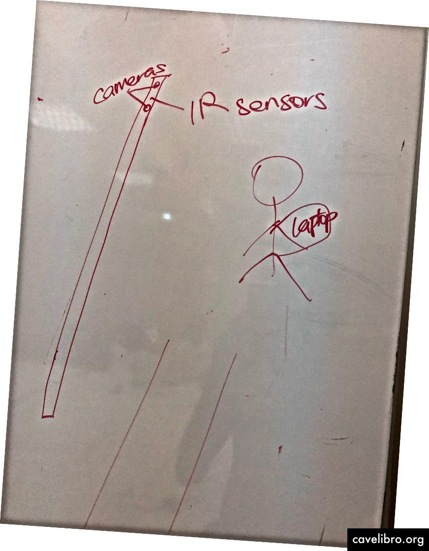 नवगीतीय सहायता डिजाइन विचार (चलने वाली छड़ी पर लंगर डाले हुए)