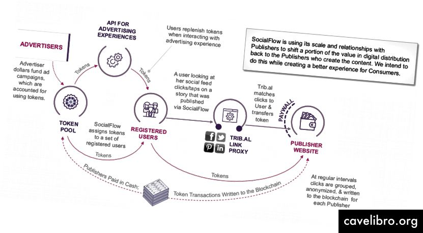 SocialFlow - Dijagram toka s punim tokenom