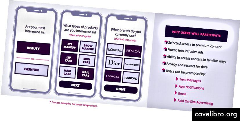 SocialFlow - Sudjelovanje oglašavača