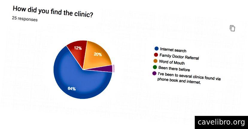 सर्वेक्षण में पूछे गए प्रश्नों के उदाहरण