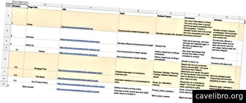 Zrzut ekranu z audytu treści