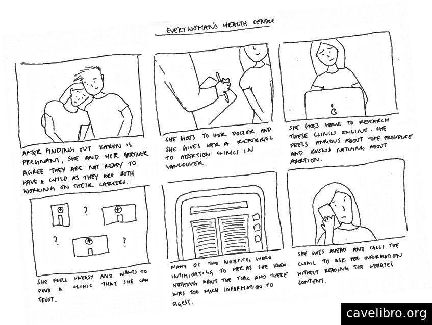 Storyboard użytkownika