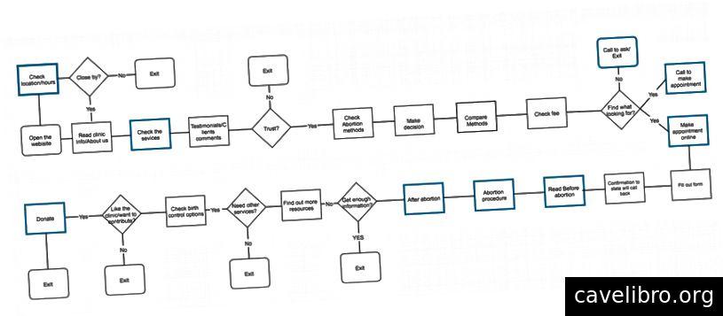Przepływ użytkowników witryny EWHC