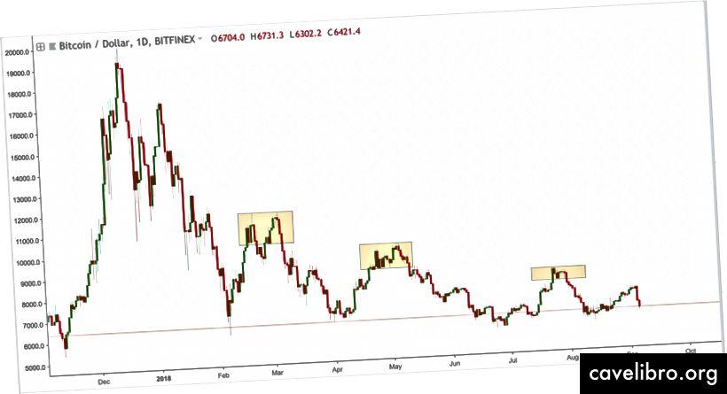 Remarquez, la plupart des baisses précédentes étaient accompagnées d'un trading latéral ou d'un double top