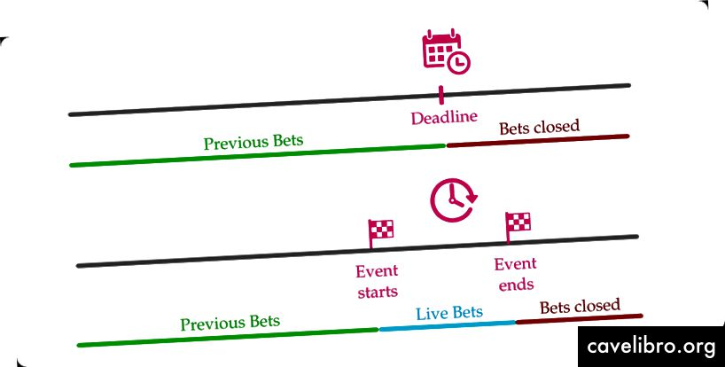 किसी ऐसी घटना की समयरेखा, जहां आप केवल समय सीमा (शीर्ष) से पहले शर्त लगा सकते हैं और एक घटना जहां आप पिछले और जीवित दांव (नीचे) बना सकते हैं