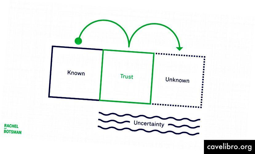 ट्रस्ट की मेरी परिभाषा: अज्ञात के साथ एक विश्वसनीय रिश्ता।