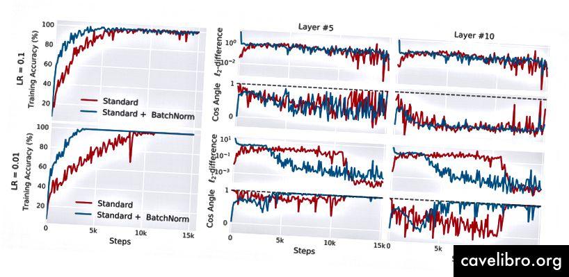 Rycina 2 [2], wyniki eksperymentu 2