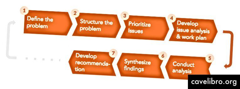 समस्या के हल के सात चरण