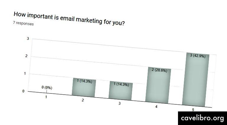 Le marketing par courriel équivaut à fréquenter vos clients! Ne l'ignore pas.