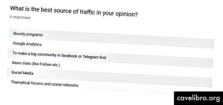 Il n'y avait pas de chevauchement dans le choix du trafic. Cela montre seulement que différentes choses fonctionnent mieux pour différents projets et messages. Ou est-ce les spécialistes du marketing eux-mêmes qui ont une préférence?