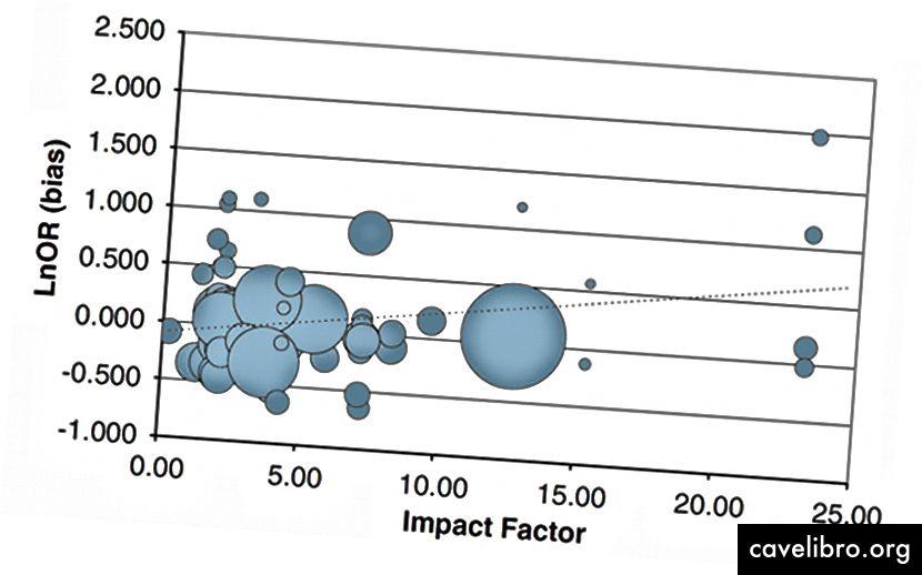 Une corrélation positive entre les biais et l'impact de la recherche extraite de cet article.