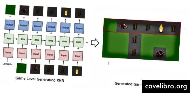 Ustvarjanje ravni iger z RNN