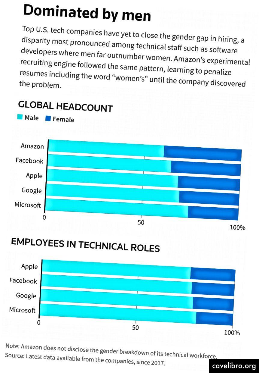 Hitelek: Han Huang | Data Visualization Developer | Reuters grafika