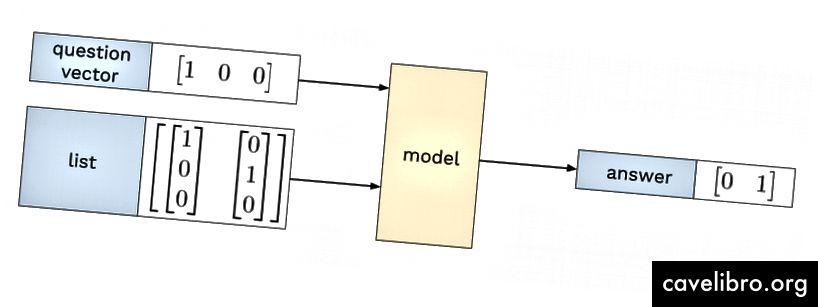 Un exemple de formation dans le jeu de données orthogonal one-hot. (Vecteur de longueur 3 pour la simplicité visuelle)