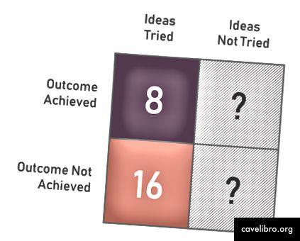 A quel point êtes-vous bon pour choisir des idées? Tu ne sais pas vraiment.