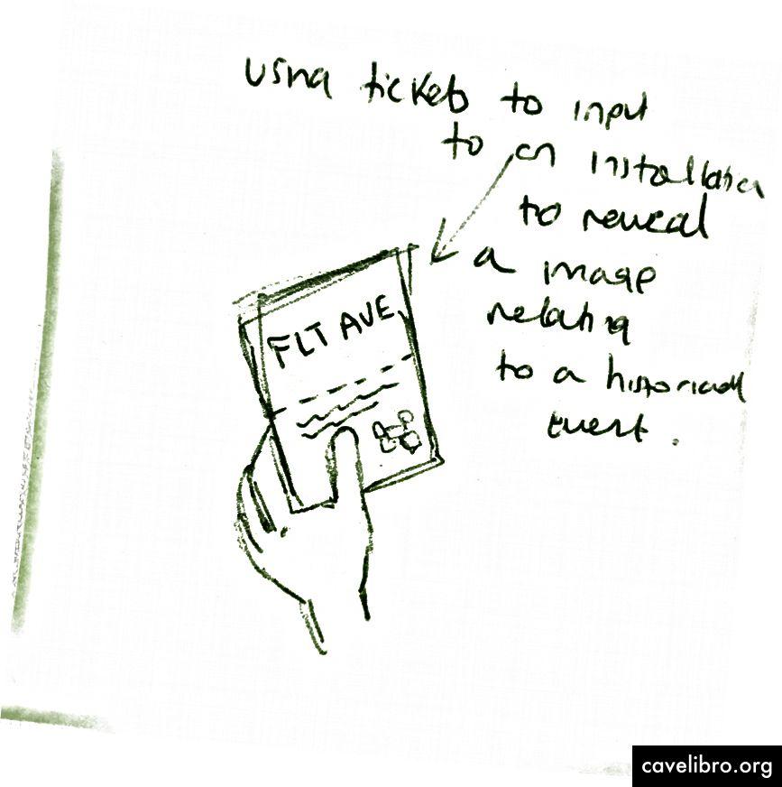 Esquisses de nos idées sur les post-it
