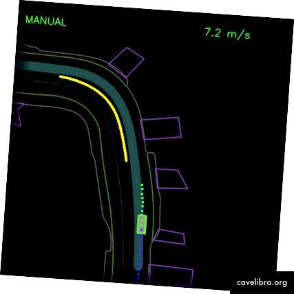शुद्ध नकली सीखने के साथ प्रशिक्षित एजेंट एक खड़ी गाड़ी (बाएं) के पीछे फंस जाता है और घुमावदार सड़क (दाएं) के साथ ड्राइविंग करते समय एक प्रक्षेपवक्र विचलन से उबरने में असमर्थ होता है। चैती पथ में इनपुट मार्ग को दर्शाया गया है, पीले बॉक्स दृश्य में एक गतिशील वस्तु है, ग्रीन बॉक्स एजेंट है, ब्लू डॉट्स एजेंट के पिछले स्थान हैं और हरे रंग के बिंदु भविष्य की स्थिति के पूर्वानुमान हैं।