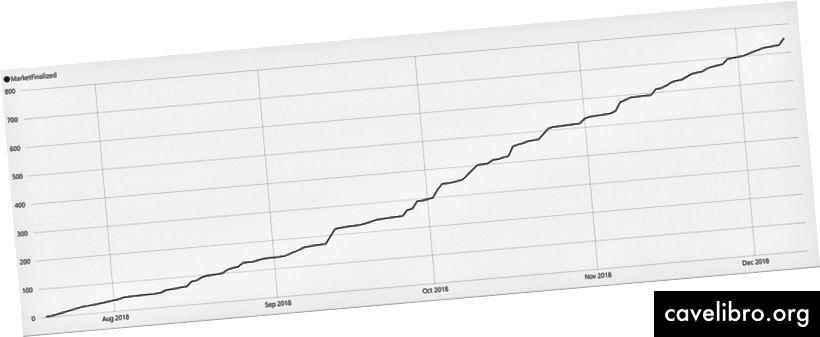 Kumulativna krivulja - tržišta su okončana (srpanj-prosinac)