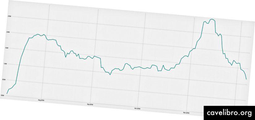 Penge på spil i USD (juli-december)
