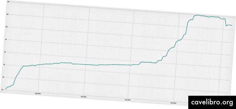 Penge på spil i ETH (juli-december)