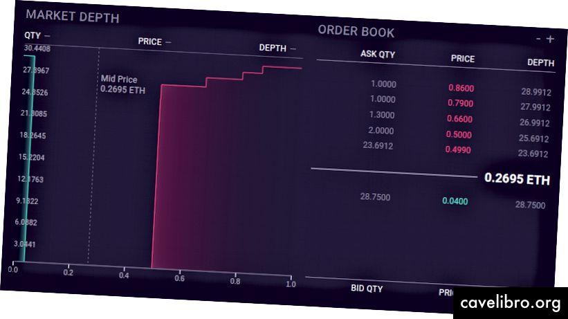 Karte dubine tržišta i knjiga narudžbi u korisničkom sučelju Augur