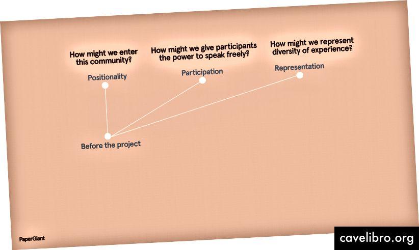 Mõned projekti eelnevad kaalutlused