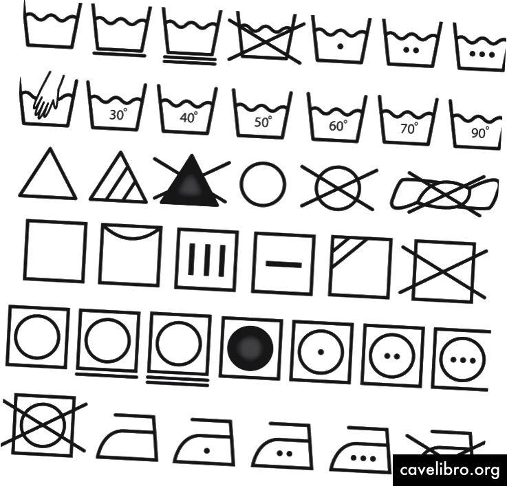 Co w ogóle oznaczają wszystkie różne ikony prania? Źródło