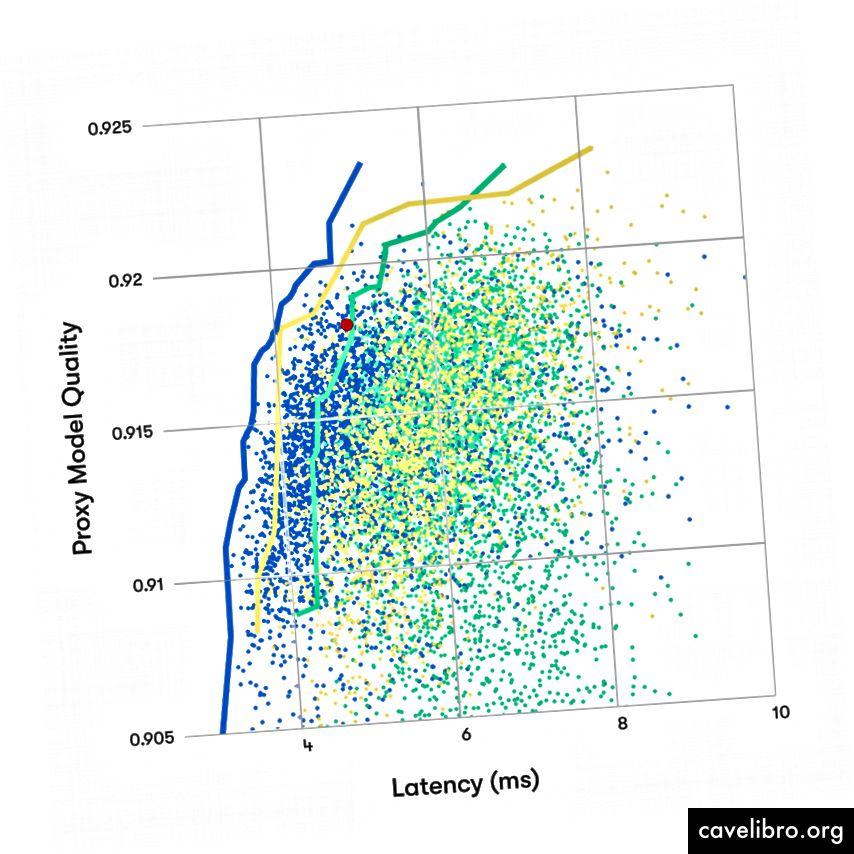 1) Esimene graafik näitab umbes 4000 arhitektuuri, mis avastati juhusliku otsinguga lihtsal arhitektuurikomplektil. Iga punkt on koolitatud ja hinnatud arhitektuur. Kindel joon tähistab parimaid arhitektuure erinevatel järeldamisaja piirangutel. Punane punkt näitab siirdeõppega loodud võrgu latentsust ja jõudlust. Selles juhuslikus otsingus polnud võrgud nii head kui siirdeõppe korral. 2) Teises graafikus näitavad kollased ja sinised punktid veel kahe otsingu algoritmi tulemusi. Kollane oli juhuslik otsing täpsustatud arhitektuuride komplekti järgi. Sinine kasutas tugevdusõpet nagu [1] ja uuris enam kui 6000 arhitektuuri. See andis parimaid tulemusi. Need kaks täiendavat otsingut leidsid ülekandeõppe korral võrgud, mis olid oluliselt paremad kui võrk.