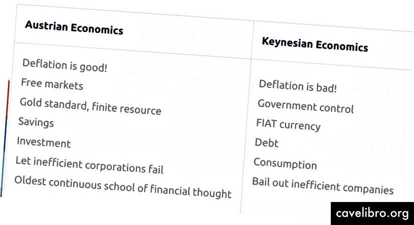अपस्फीति (स्रोत) पर शास्त्रीय आर्थिक परिप्रेक्ष्य का विरोध।