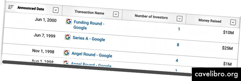 Google की फंडिंग - क्रंचबेस