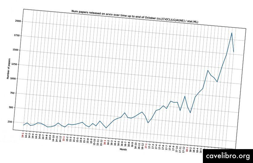 Liczba dokumentów dodawanych do ArXiv miesięcznie od 2014 r. W 2018 r. W powyższych obszarach wydano ponad 1000 dokumentów na ArXiv miesięcznie. Co miesiąc oprócz stycznia. W listopadzie ukazało się ponad 2000 artykułów.