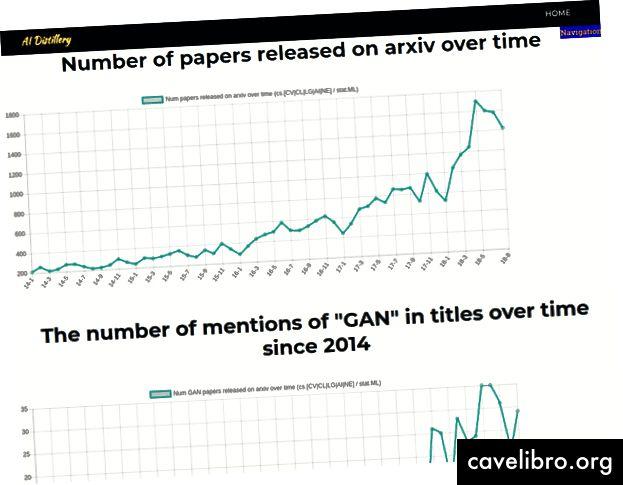 """Przykład niektórych wykresów i spostrzeżeń, które nasz system może automatycznie wygenerować z papierowego korpusu ArXiv. Obecność """"GAN"""" w artykułach w czasie, najczęściej publikowany temat, najczęściej cytowani autorzy itp."""