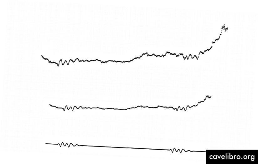 """Lost in the Noise"": signál srdcového rytmu s nízkou amplitúdou skrytý pod trendom zásob Boeingu s vysokou amplitúdou; srdcový rytmus sa postupne odhalí znížením amplitúdy signálu trendu zásob Boeingu. Credit: Juliana Cherston. Licencia: CC-BY 4.0"