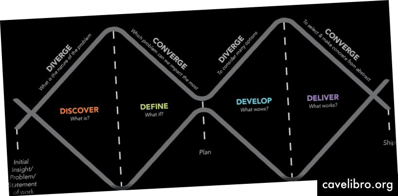 Modèle de processus «Double Diamond»
